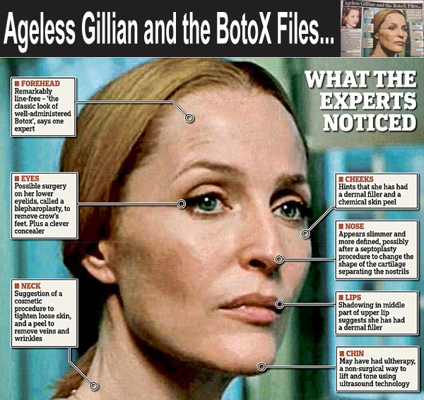 Dailymail and the Guanox Files
